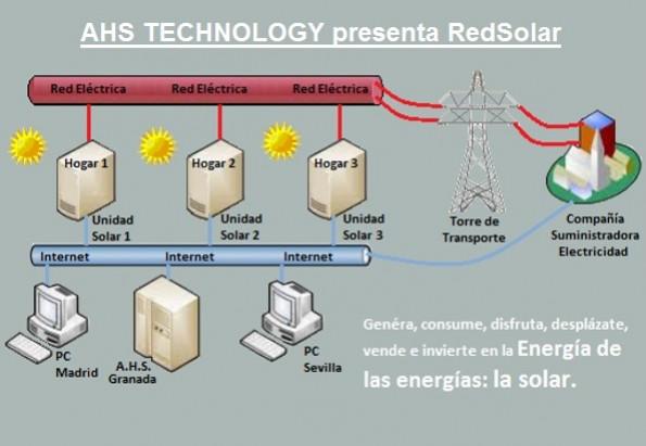 Red Solar Spain (RedSolarES)