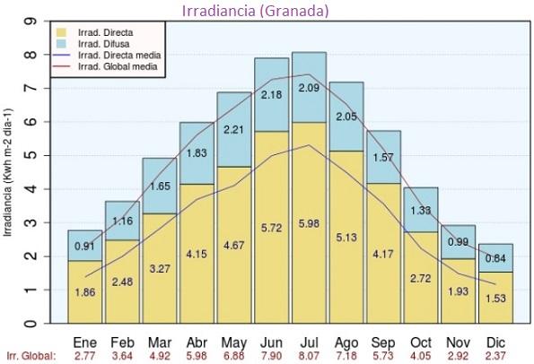 IrradianciaGranada2014
